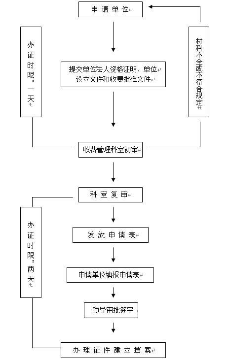 收费许可证办理流程图