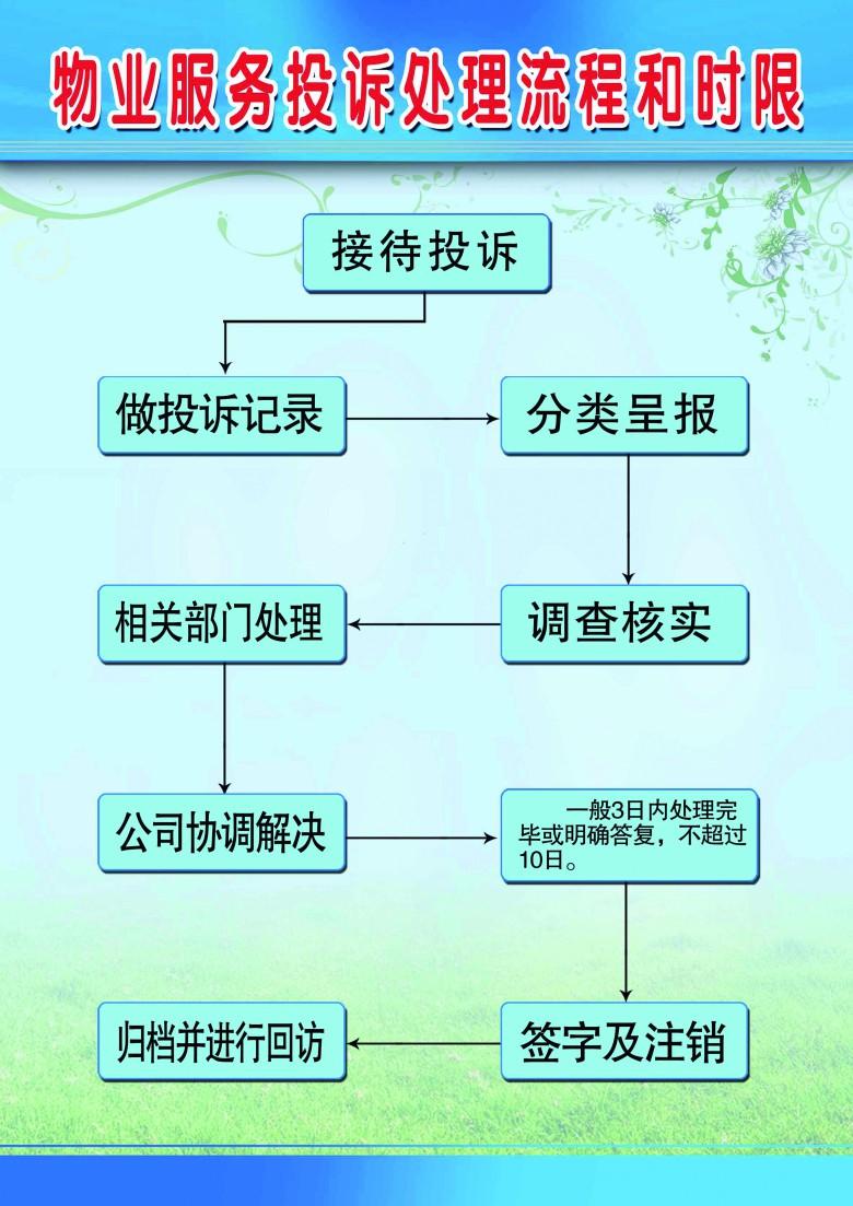 物业服务投诉处理流程