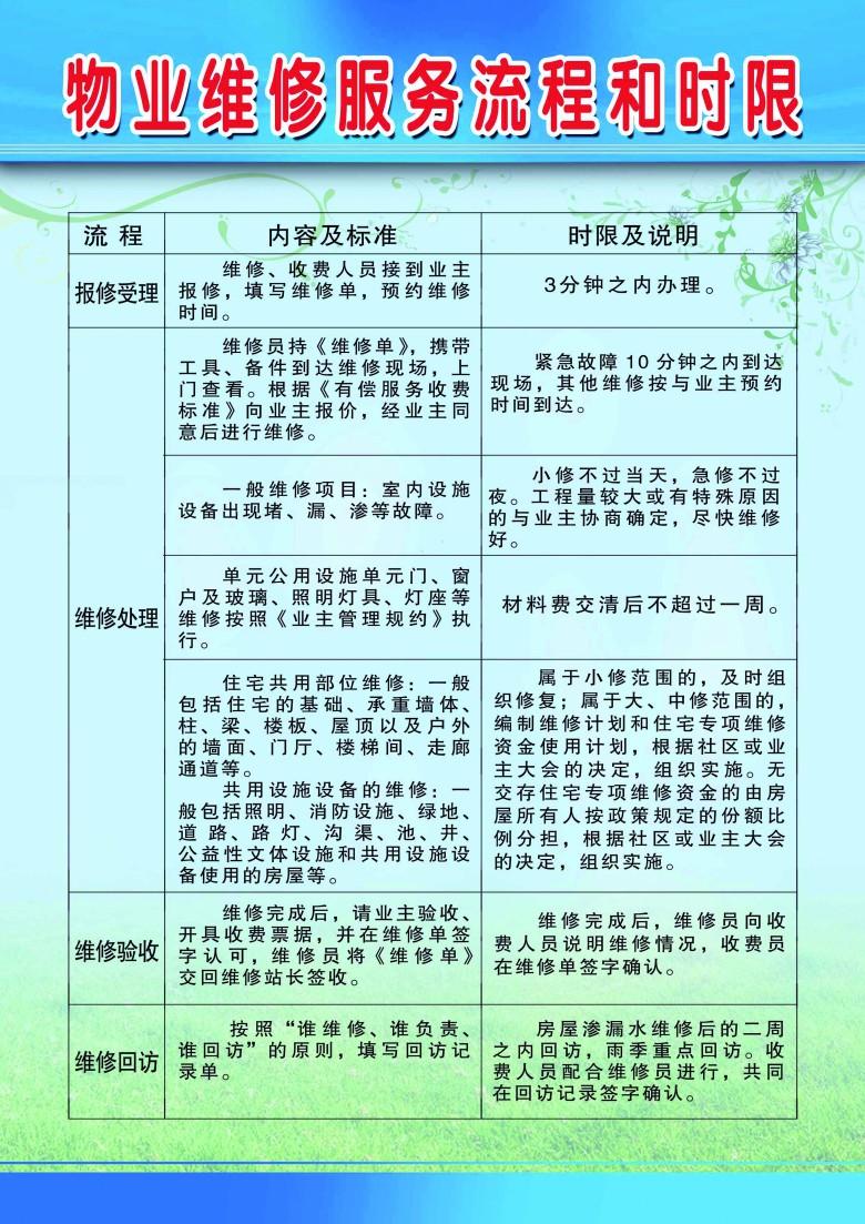 腾讯微博新浪微博人民微博         房屋装修流程图         物业服务
