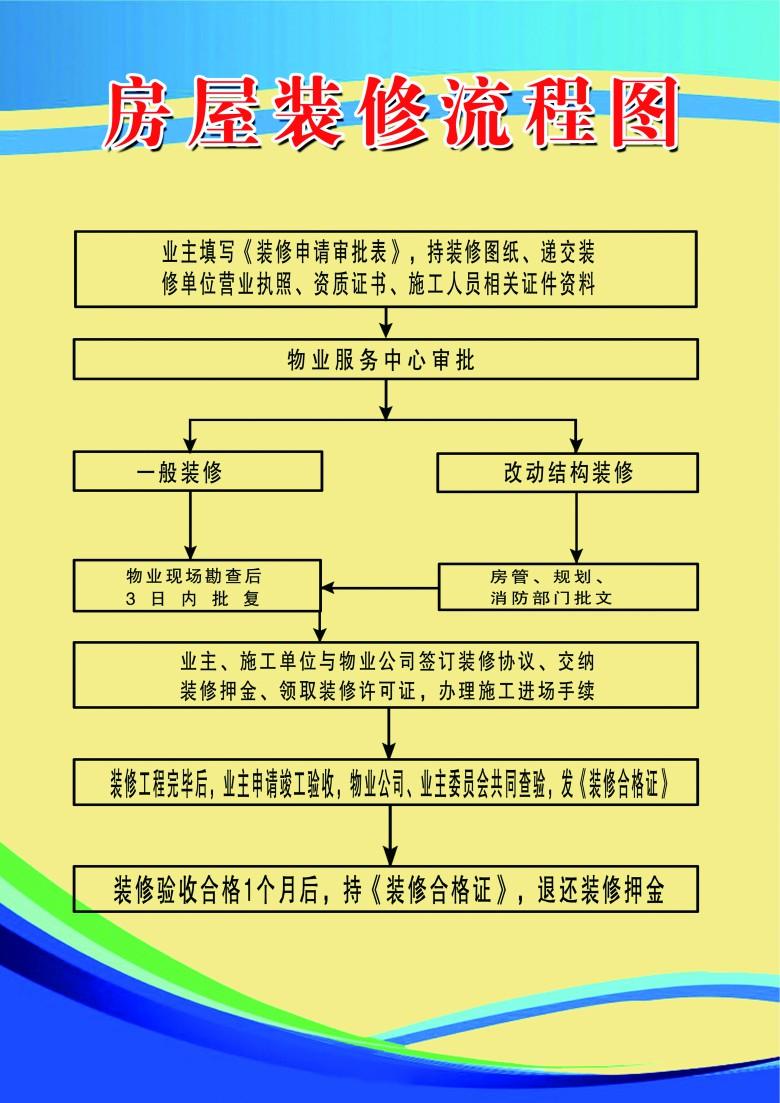 经适房中心|房屋装修流程图