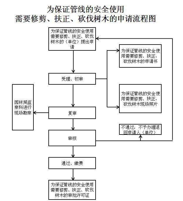 为保证管线的安全使用需要修剪、扶正、砍伐树木的申请流程图