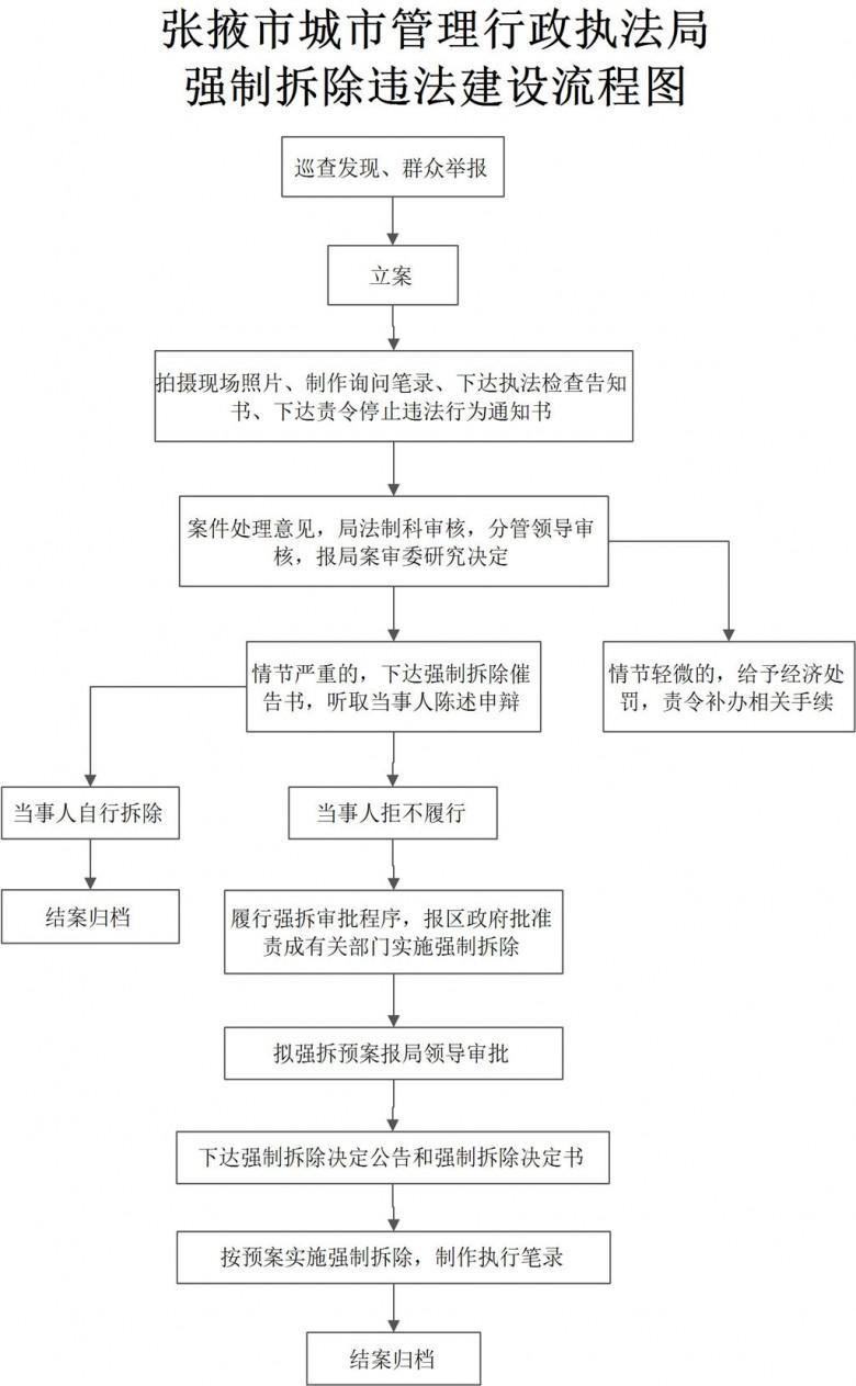 强制拆除违法建设流程图