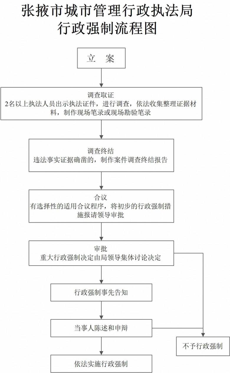 行政强制流程图