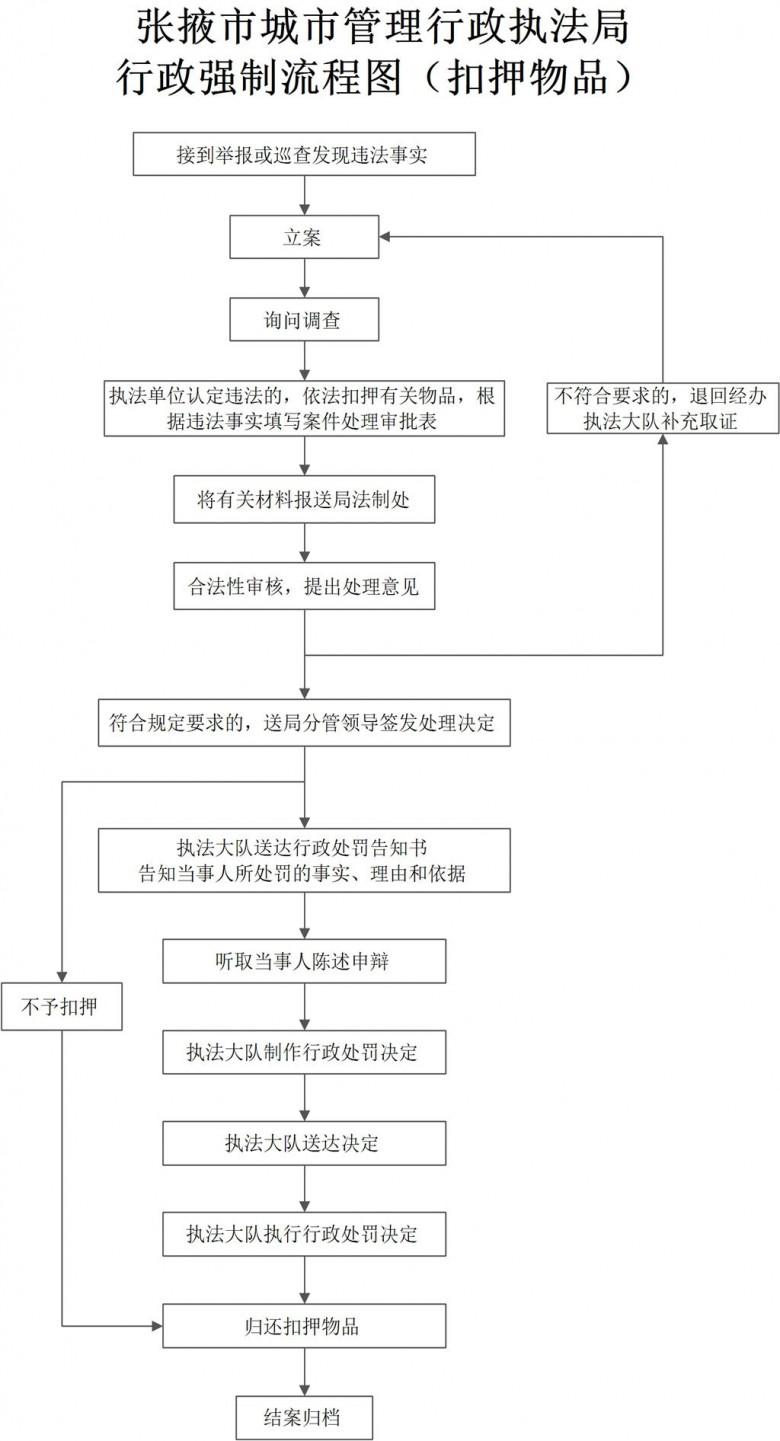 行政强制流程图(扣押物品)