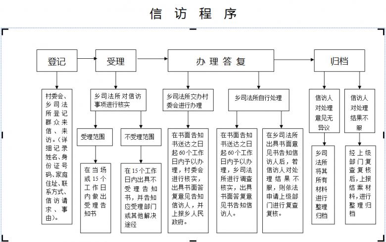 社区矫正工作流程图