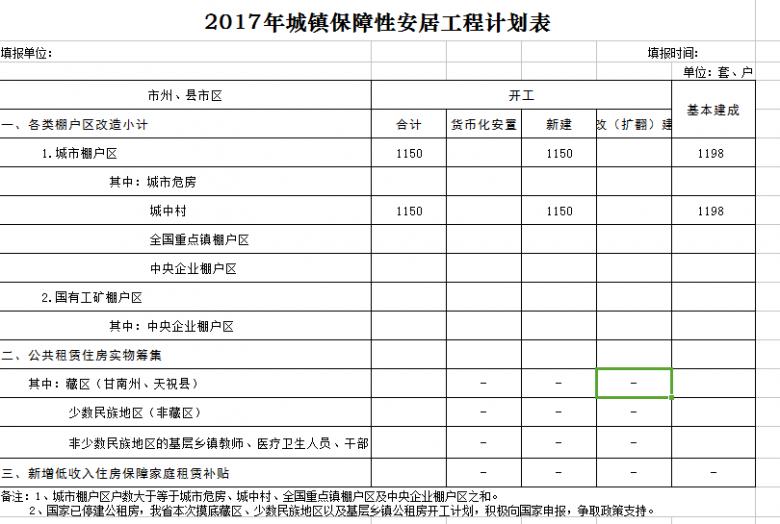 2017年城镇保障性安居工程计划表