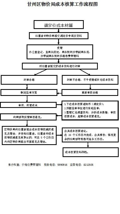 甘州区物价局成本核算工作流程图