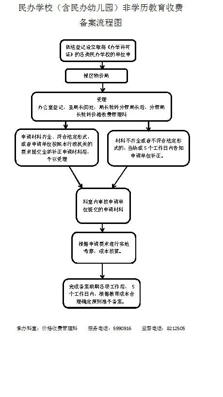 民办学校备案流程图