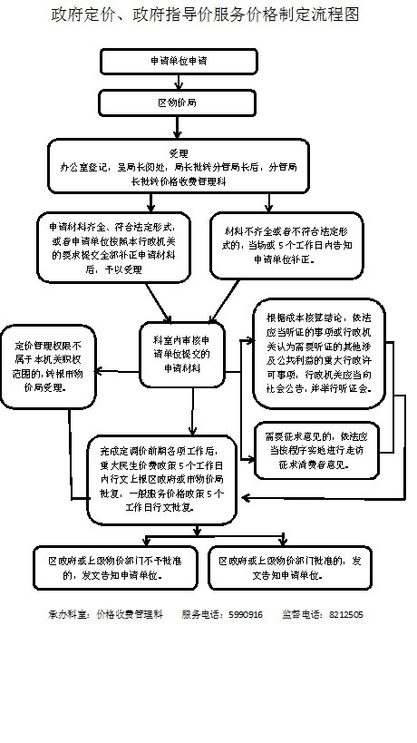 实行政府定价、政府指导价外部流程图