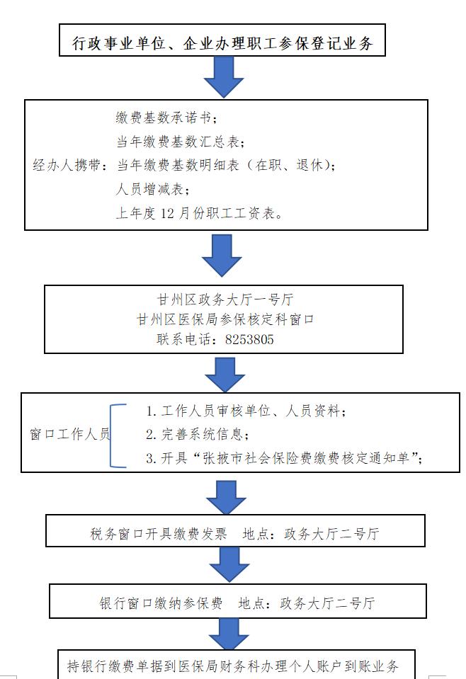 行政事业单位、企业办理职工参保登记业务流程