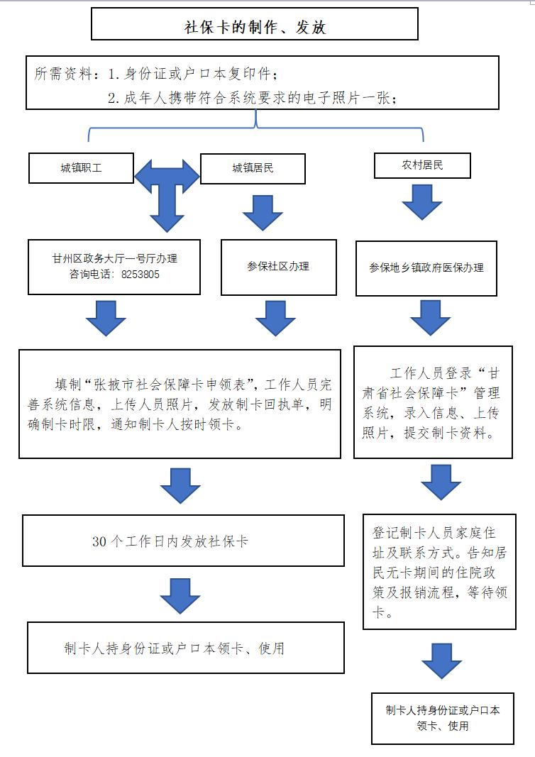 社保卡的制作和发放流程
