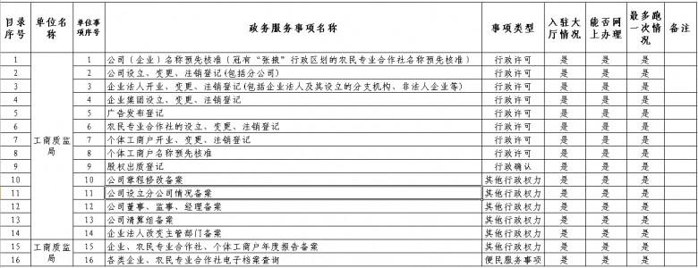 甘州区政府部门政务服务事项清单