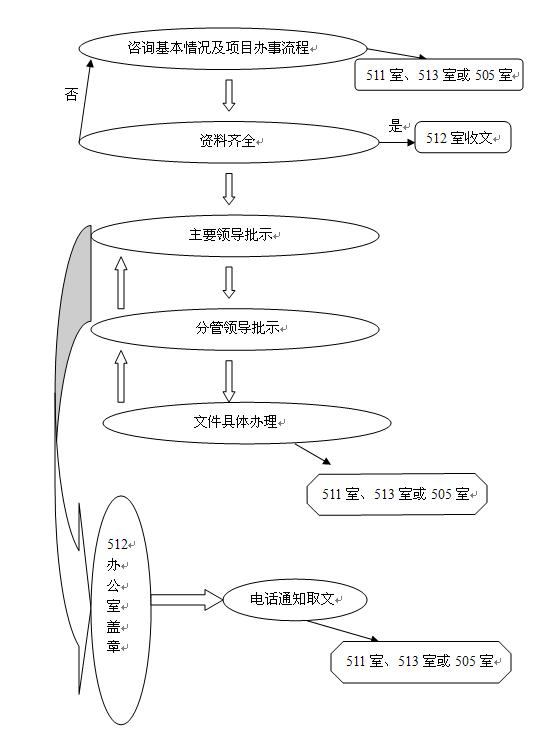 办事流程图基建类