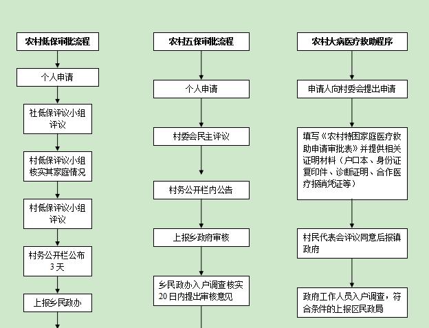 靖安乡社会事业服务中心权力运行流程图